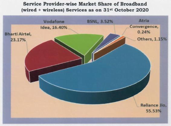 broadband share oct 20