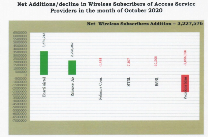 wireless adds oct 20