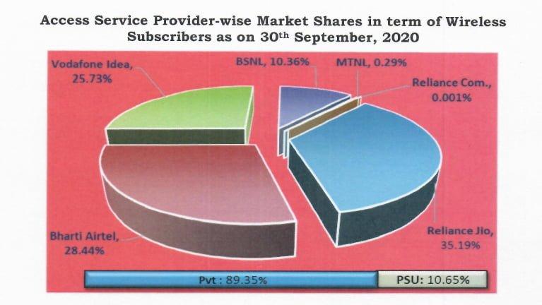 wireless market share September 20.png