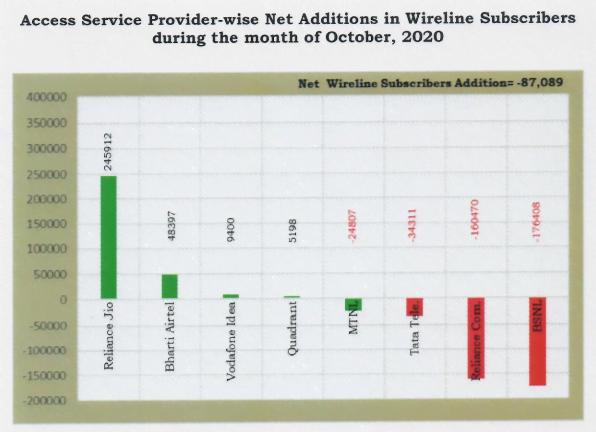 wireline adds oct 20