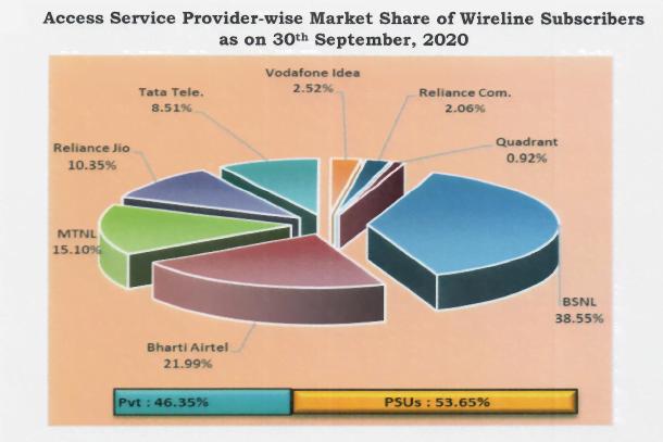 wireline market share sep 20