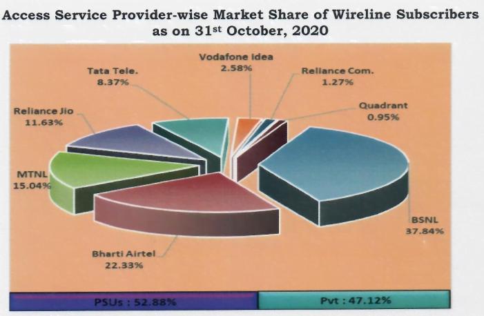 wireline share oct 20