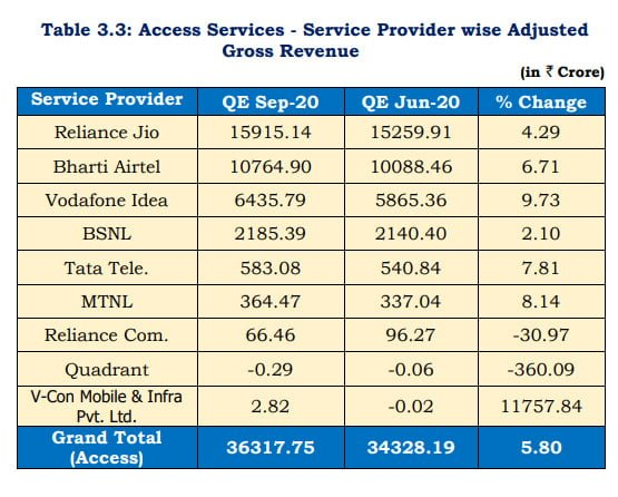 Telecom Industry AGR rises by 3.58% in QE Sep-20