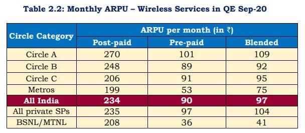 Prepaid ARPU at Rs 90 and Postpaid ARPU at Rs 234 in QE Sep-20: TRAI Data