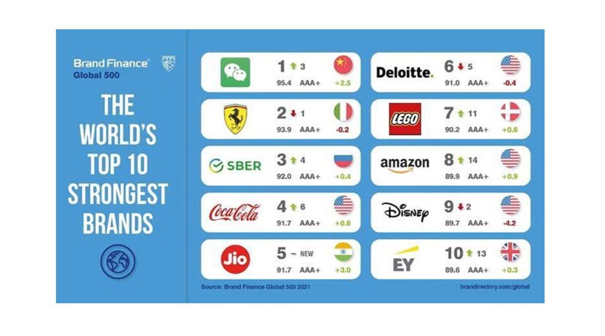 Brand Finance Global Reliance Jio