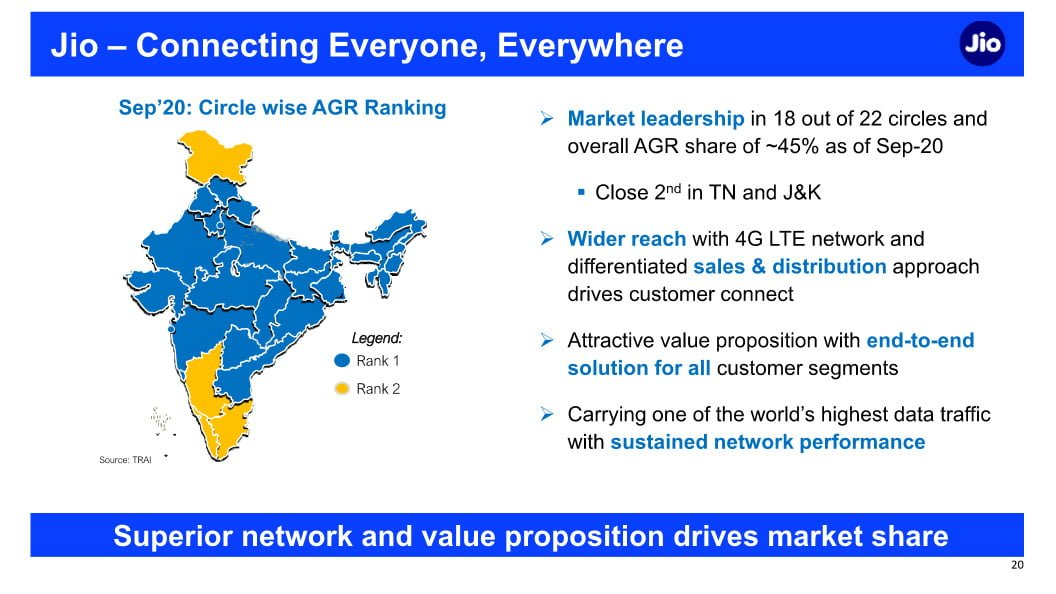Jio AGR Ranking