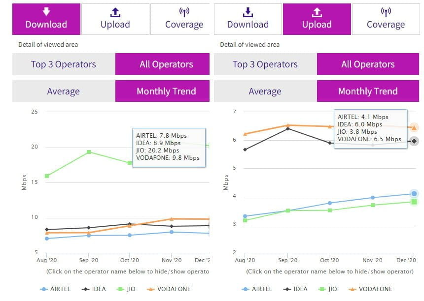 Reliance Jio maintains lead in December 2020 with 20.2 Mbps download speed among TSPs: TRAI