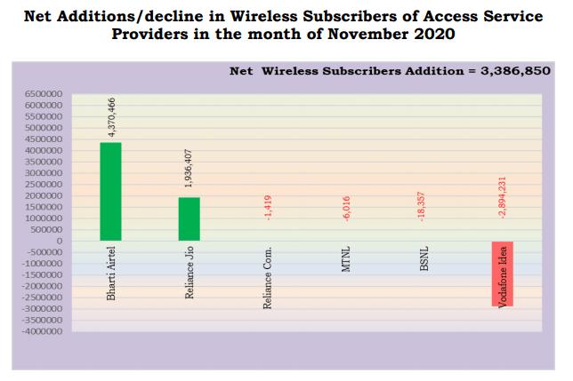 wireless additions nov 20