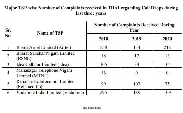 516 complaints regarding Call Drops from major TSPs received by TRAI in 2020