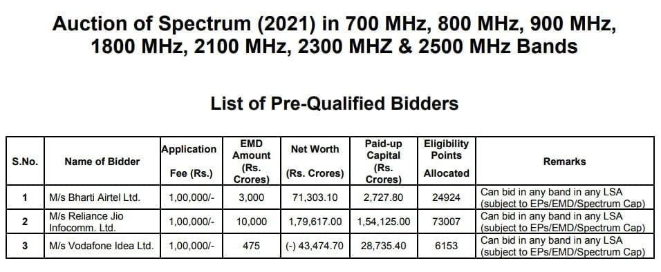 List of Pre-Qualified Bidders