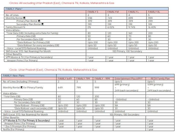 Vi hikes Family Postpaid plans in Chennai & TN, Kolkata, and Maharashtra & Goa