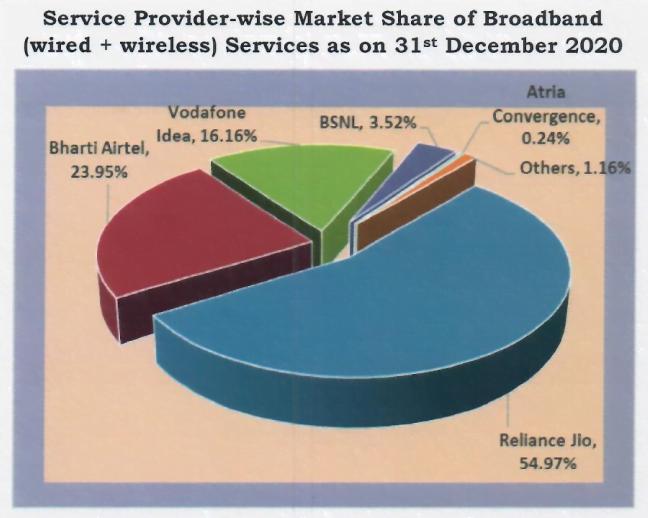 broadband mkt share dec 20