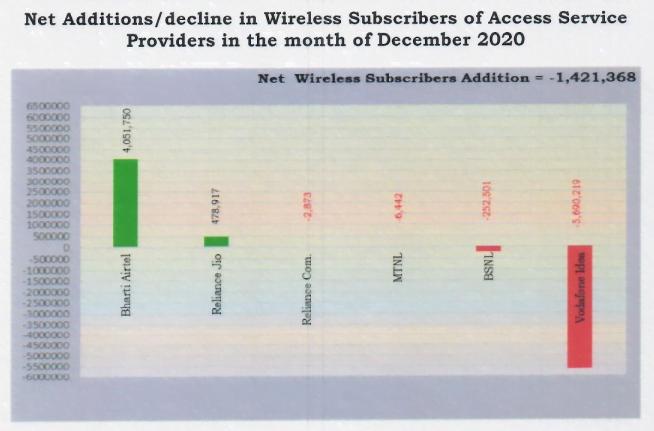 wireless adds dec 20