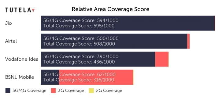 Relative Area Coverage Score - TUTELA 2021