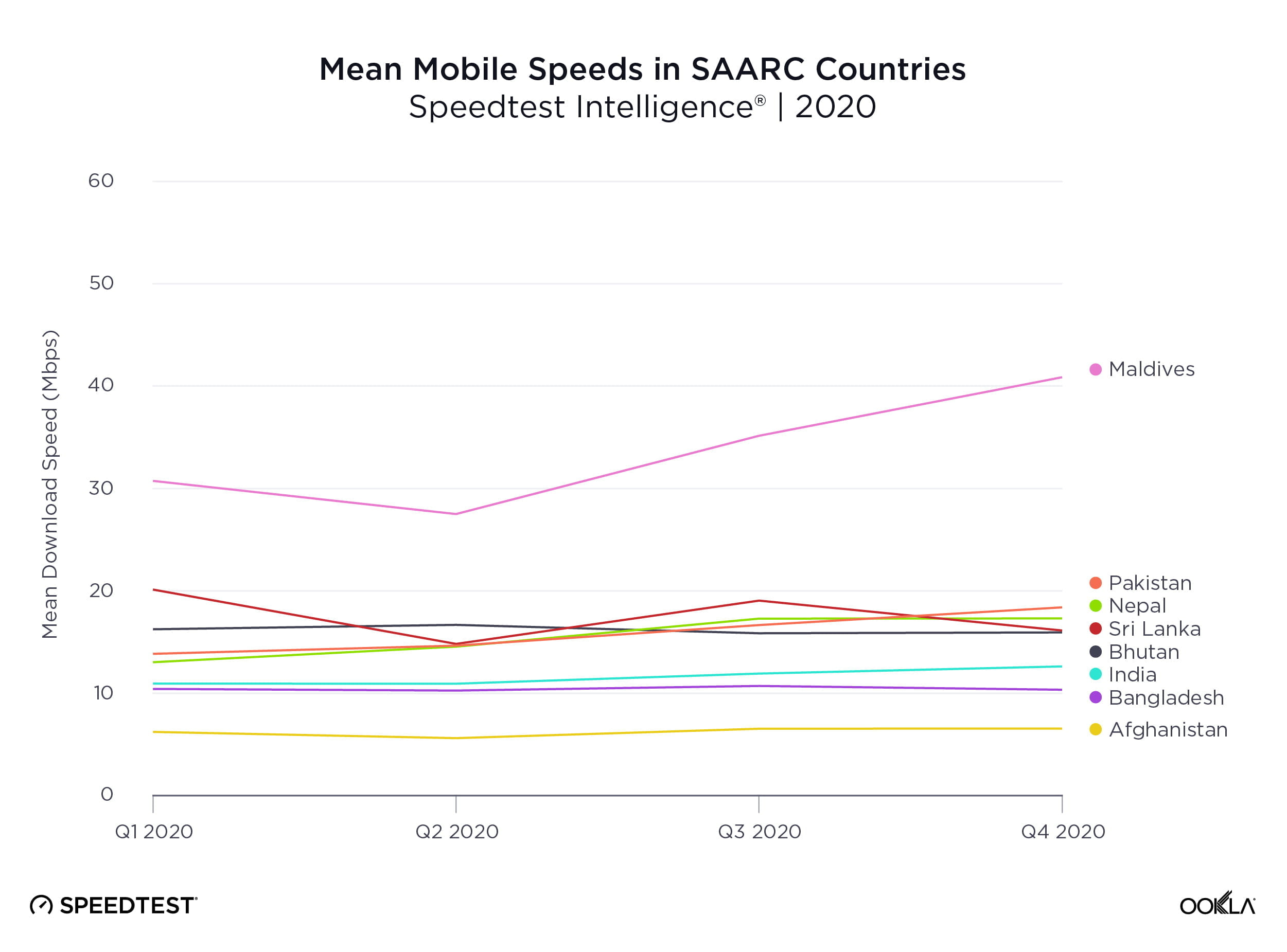 India's fixed broadband fast for SAARC countries but Indian mobile speed lags: Ookla Q4 2020 report