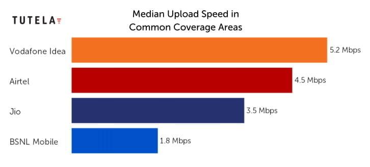 Median Upload Speed - TUTELA 2021