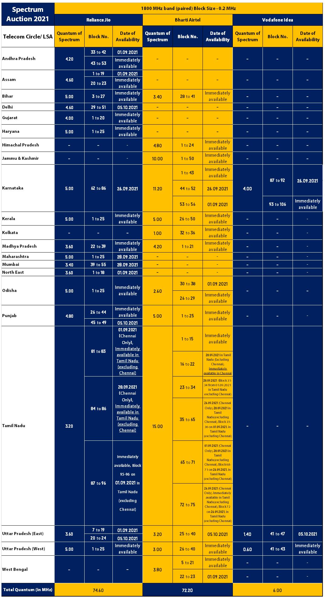 1800 MHz - Spectrum Auction 20221