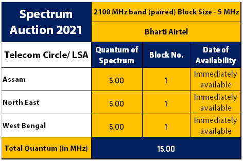 2100 MHz - Spectrum Auction 2021