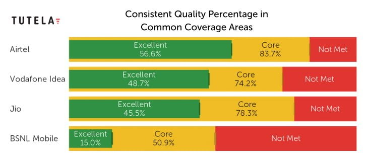 Consistent Quality - India 2021 TUTELA