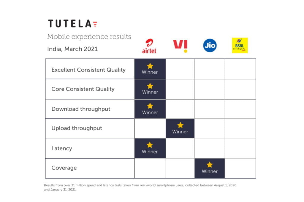 Jio has the best coverage compared to other operators: Tutela