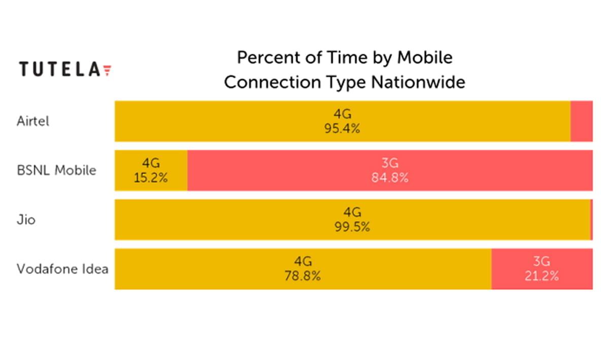 3G and 4G usage in India