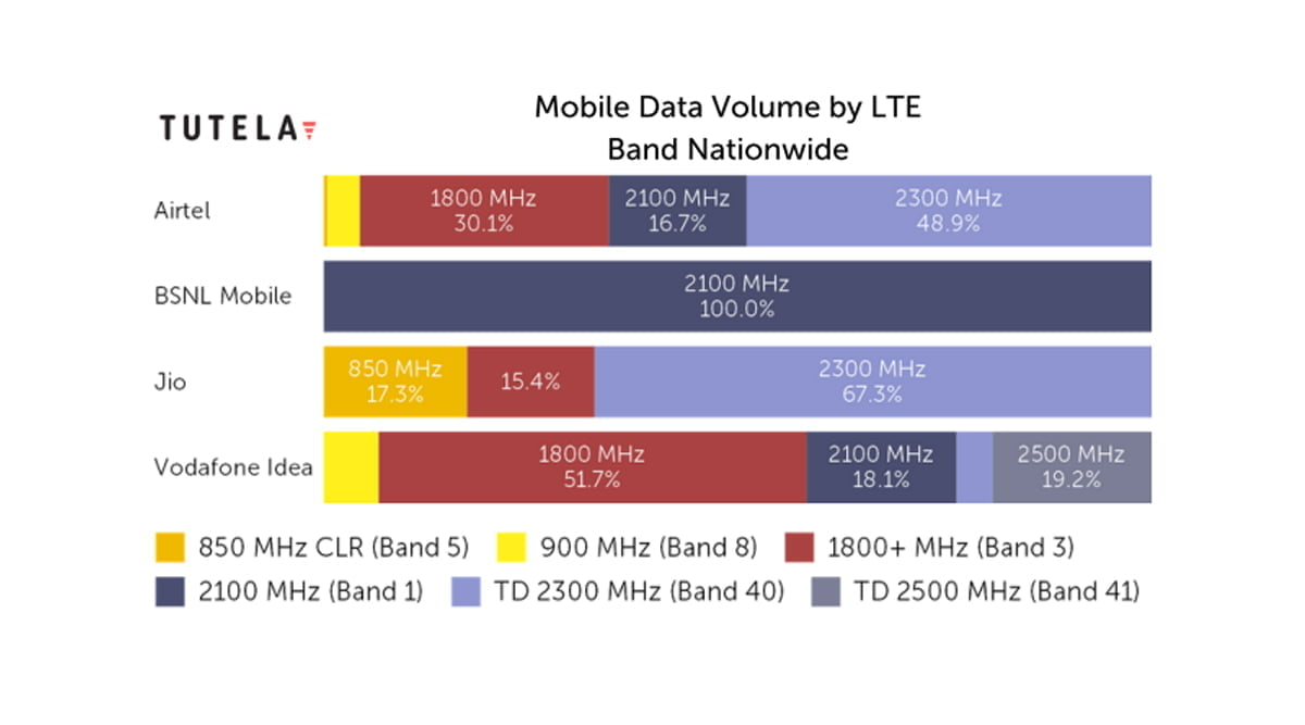 Mobile Data Volume by LTE Band Nationwide
