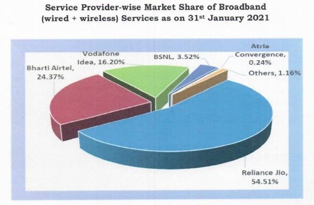 broadband share jan 21