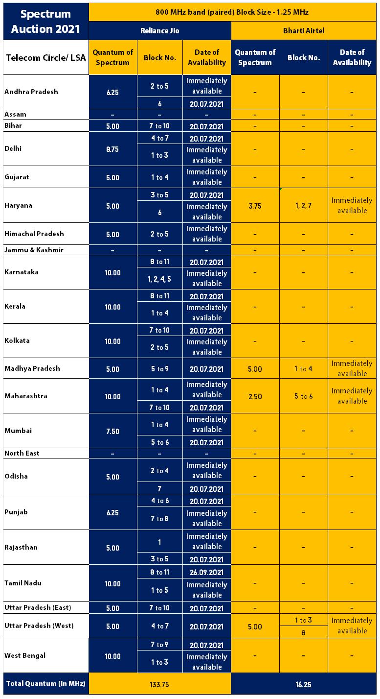 800 MHz - Spectrum Auction 2021