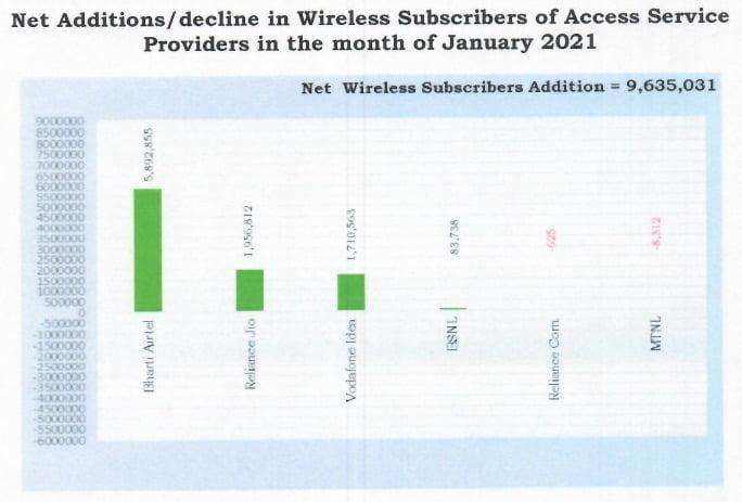 wireless additions jan 21
