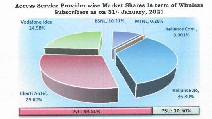 wireless share jan 21