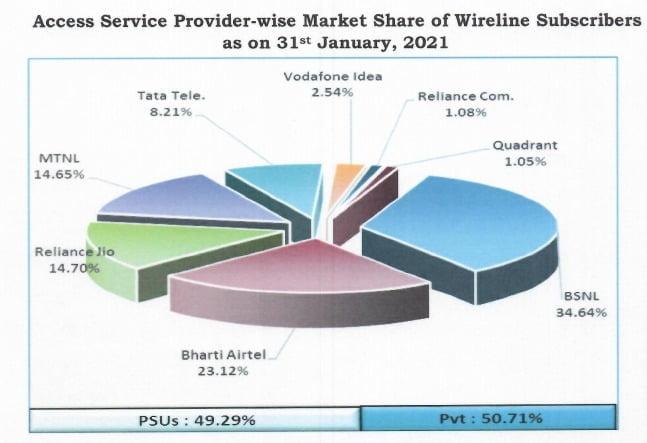 wireline share jan 21