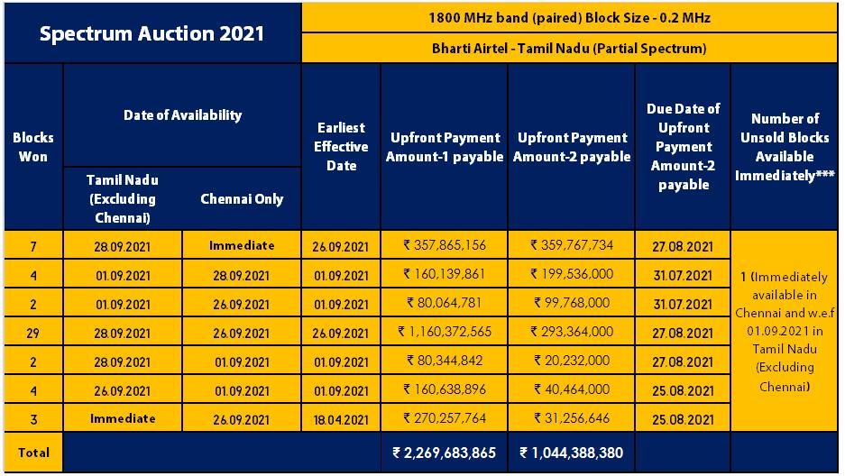 1800 MHz Airtel TN Chennai