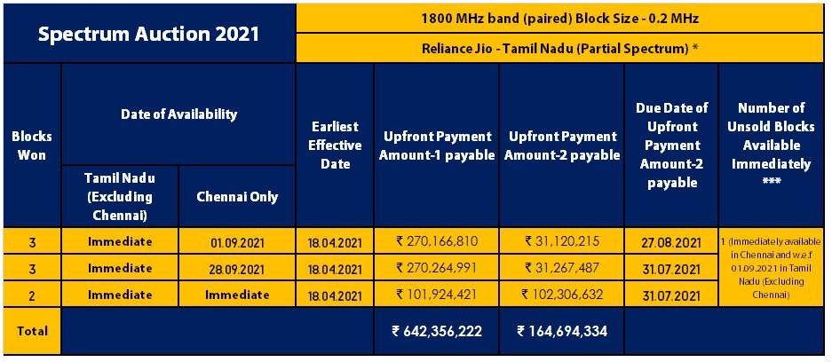 1800 MHz - Tamil Nadu Reliance Jio
