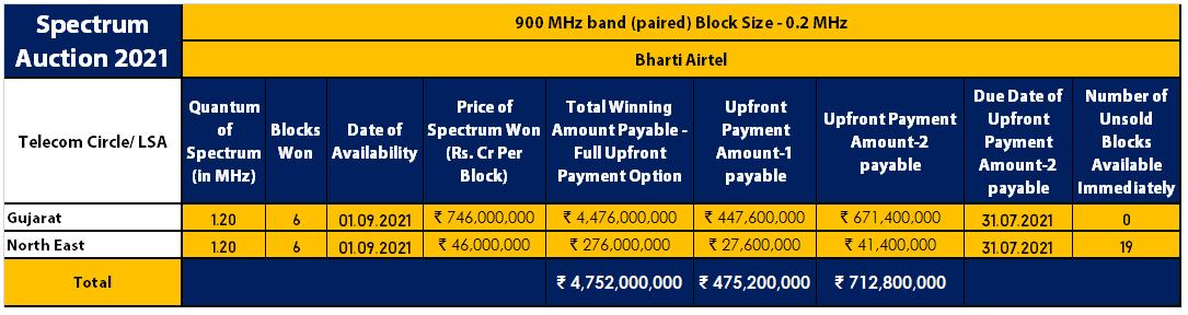 900 MHz - Bharti Airtel