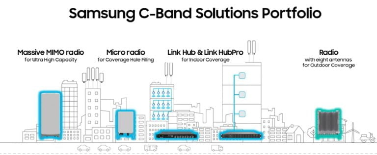 Samsung C-Band Solutions
