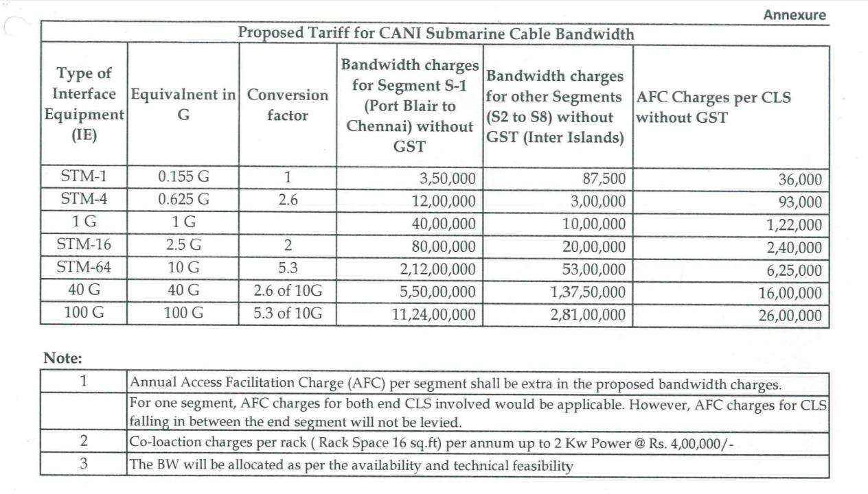 Introductory Tariff - CANI Bandwidth