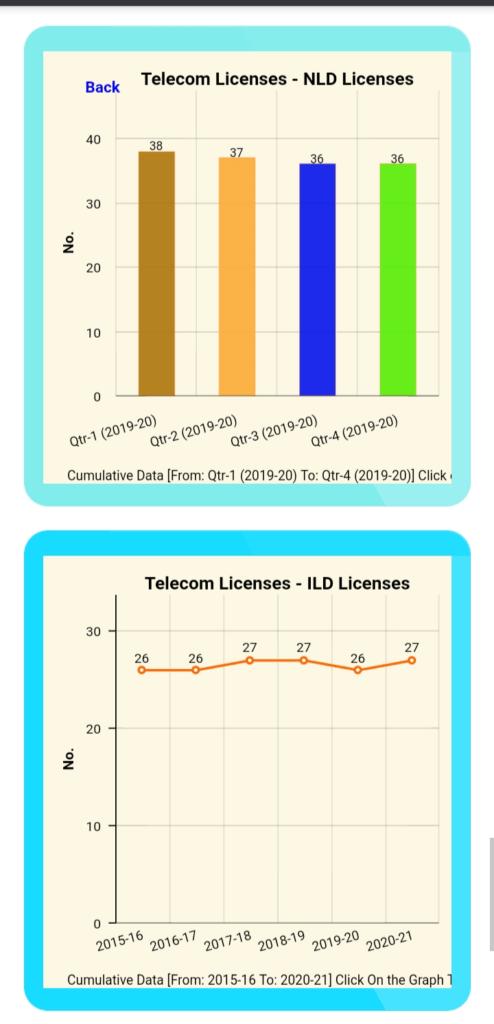 NLD ILD Licenses DoT