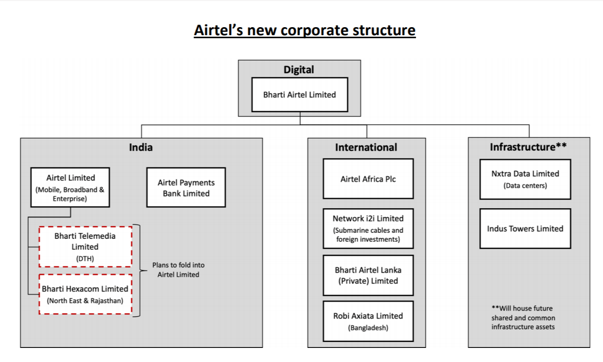 Airtel Corporate Structure