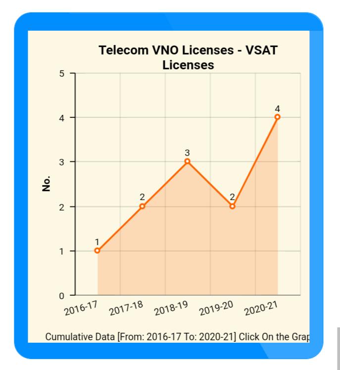 VSAT VNO License DoT