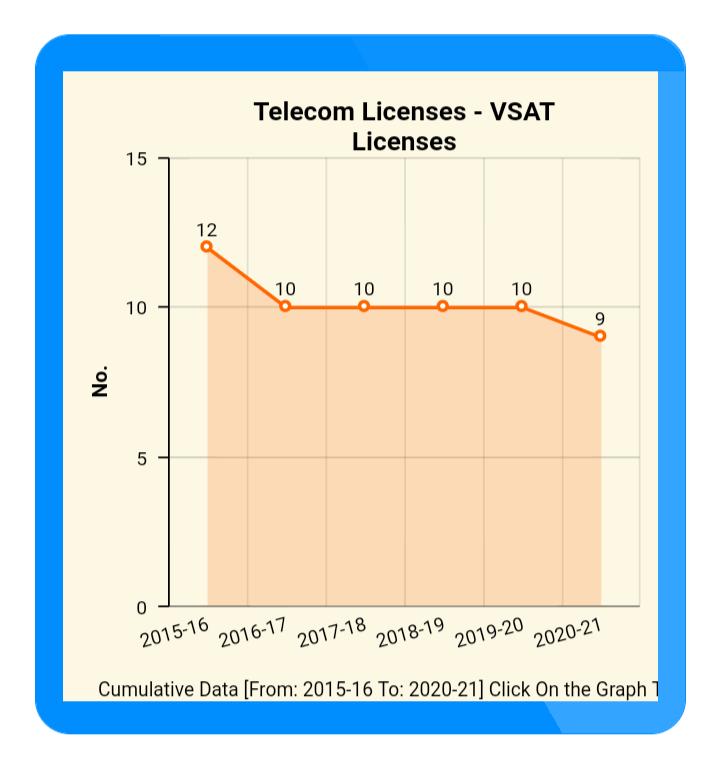 VSAT Licenses DoT
