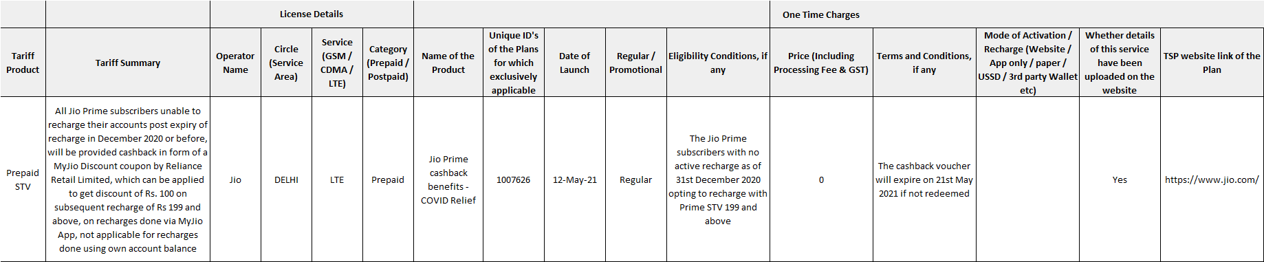 Jio Prime COVID Relief May 2021 2