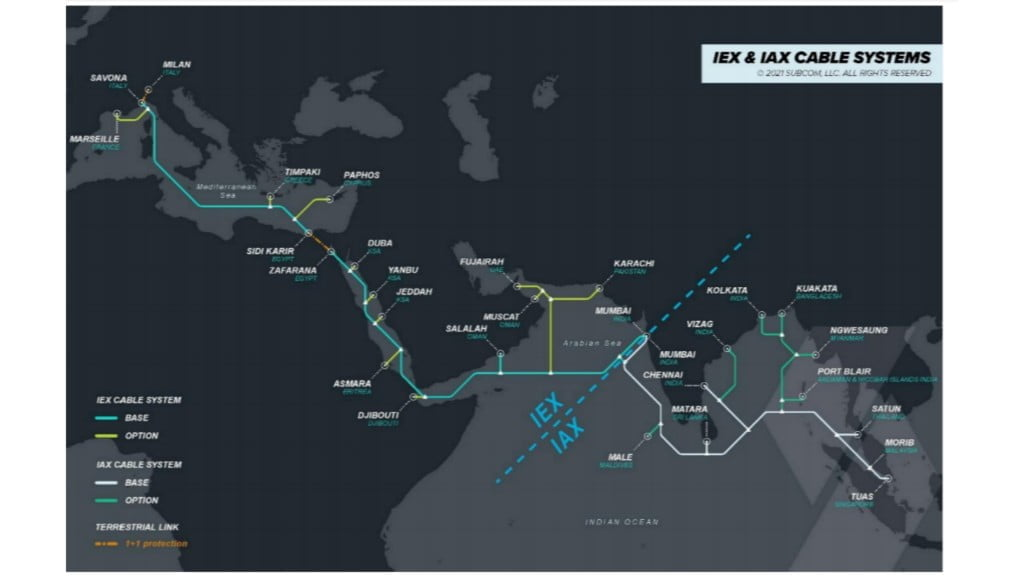 IEX & IAX Cable Systems - Reliance Jio