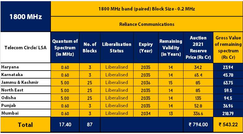 Reliance Communications 1800 MHz Band Spectrum Holdings