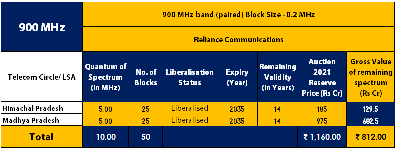 Reliance Communications 900 MHz Band Spectrum Holdings