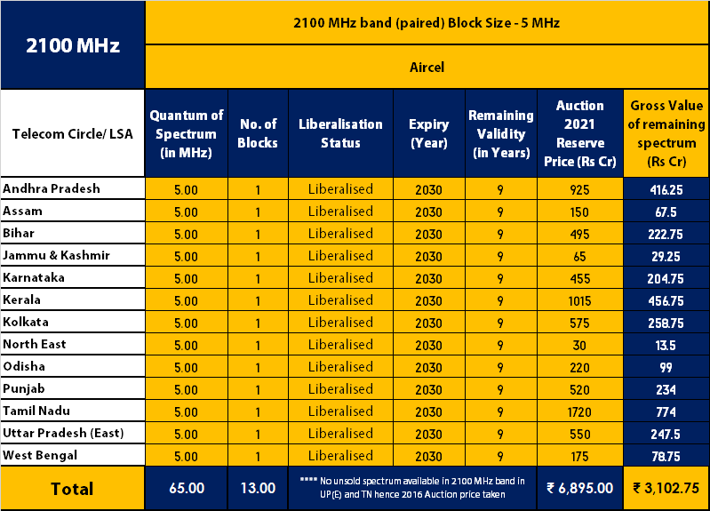 Aircel's 2100 MHz Spectrum Holdings