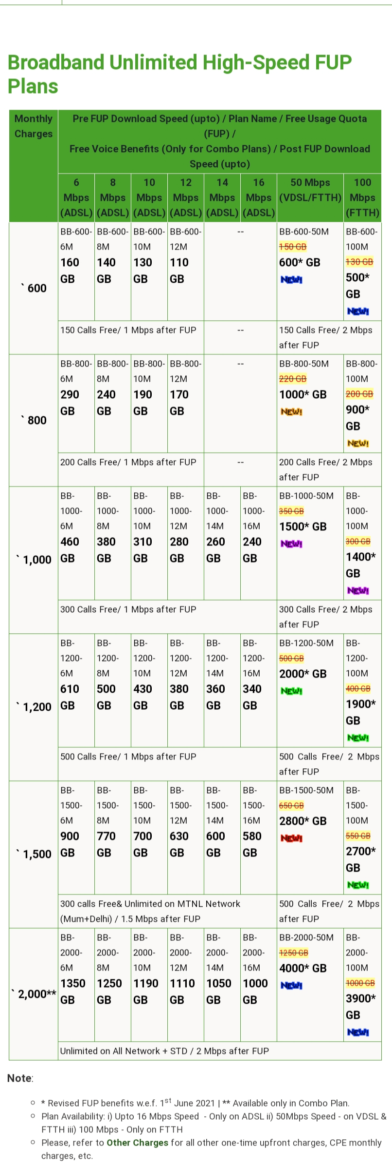 MTNL Mumbai brings multifold increase in FUP limits for existing FTTH customers