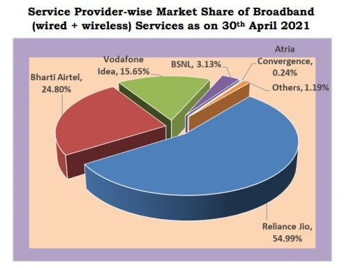 broadband share apr 21