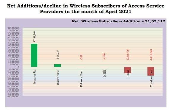 wireless adds apr 21