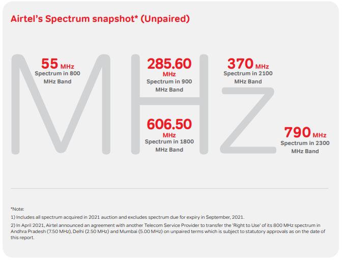 Airtel Spectrum Snapshot 2021