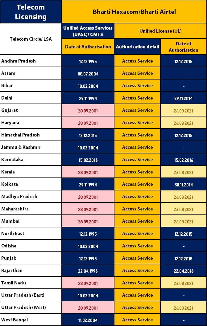 Airtel migrates to new licensing regime in 8 telecom circles due to expiring UASL licenses